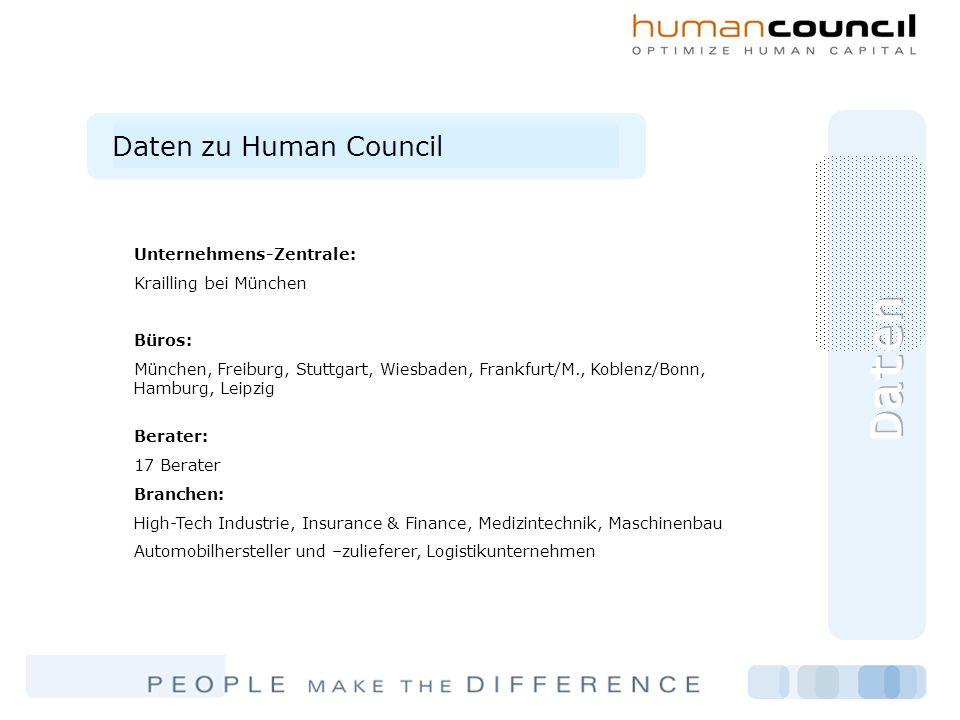 Daten Daten zu Human Council Unternehmens-Zentrale: