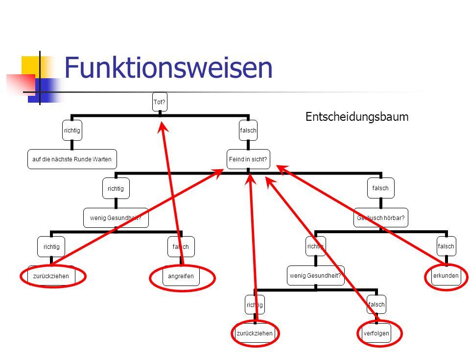 Funktionsweisen Entscheidungsbaum