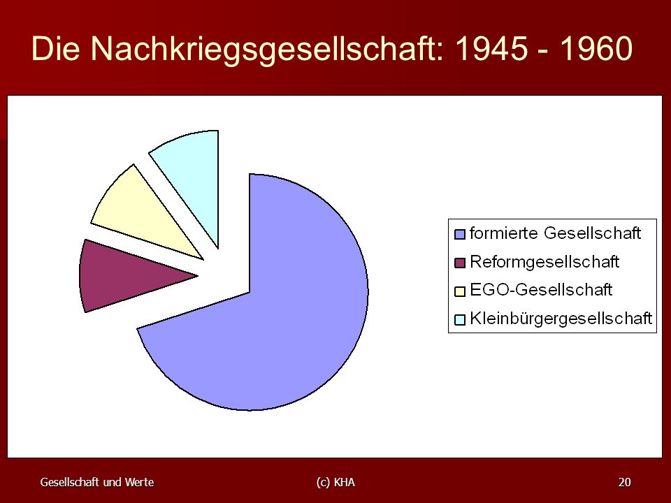 Die Nachkriegsgesellschaft: 1945 - 1960