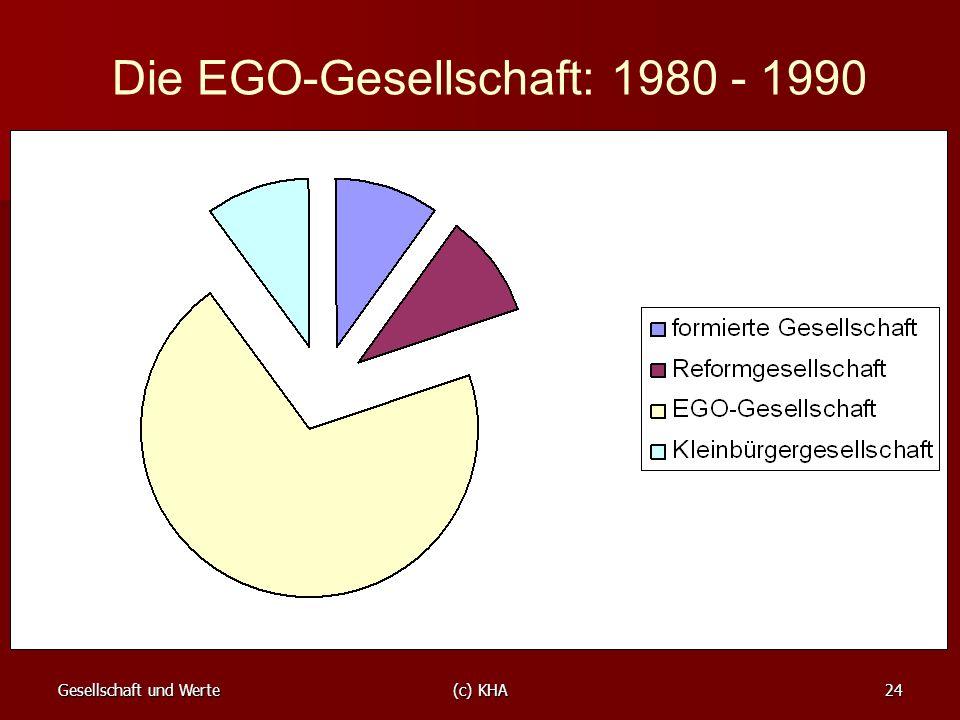 Die EGO-Gesellschaft: 1980 - 1990