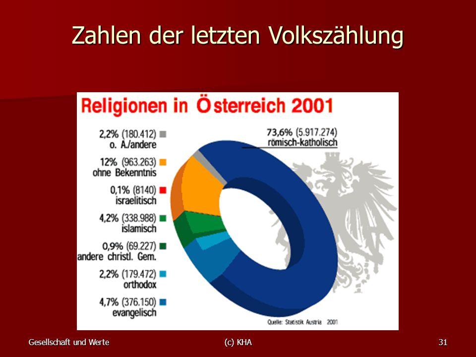 Zahlen der letzten Volkszählung