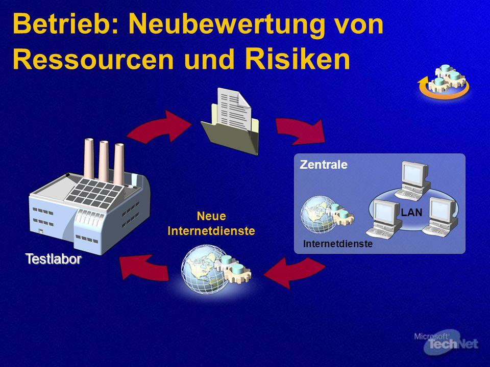 Betrieb: Neubewertung von Ressourcen und Risiken