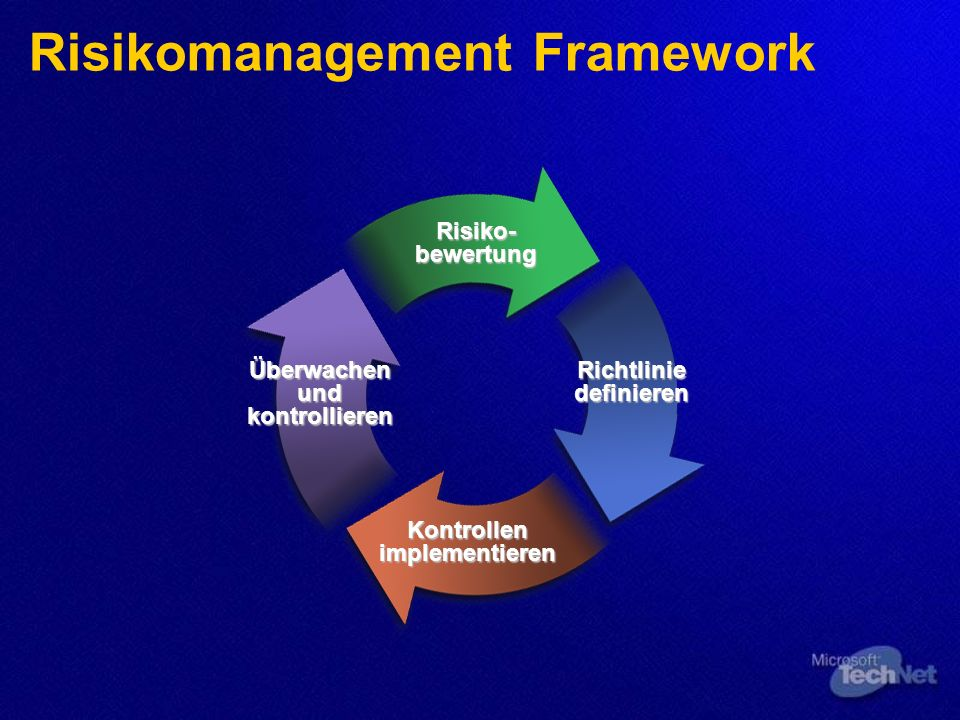 Risikomanagement Framework