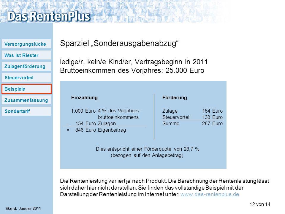 """Sparziel """"Sonderausgabenabzug ledige/r, kein/e Kind/er, Vertragsbeginn in 2011 Bruttoeinkommen des Vorjahres: 25.000 Euro"""