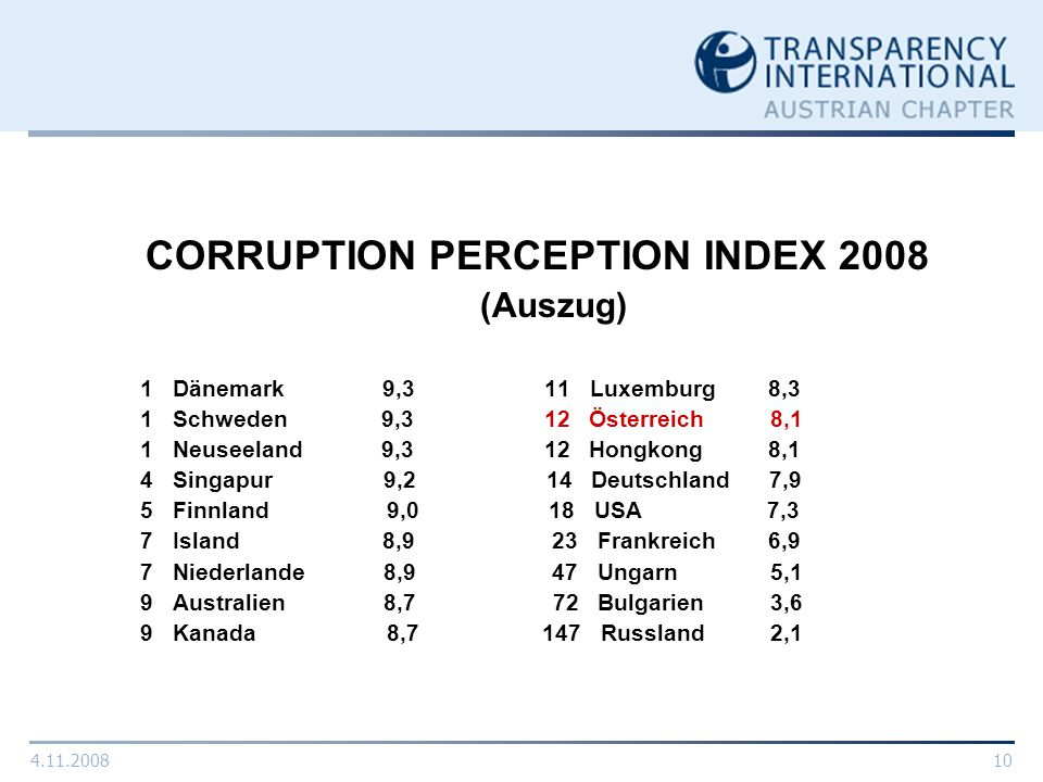 CORRUPTION PERCEPTION INDEX 2008