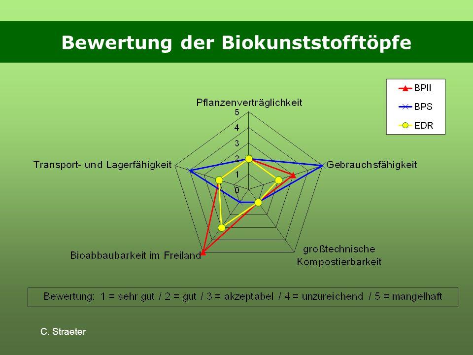 Bewertung der Biokunststofftöpfe