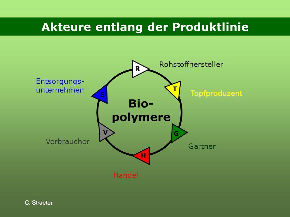 Akteure entlang der Produktlinie