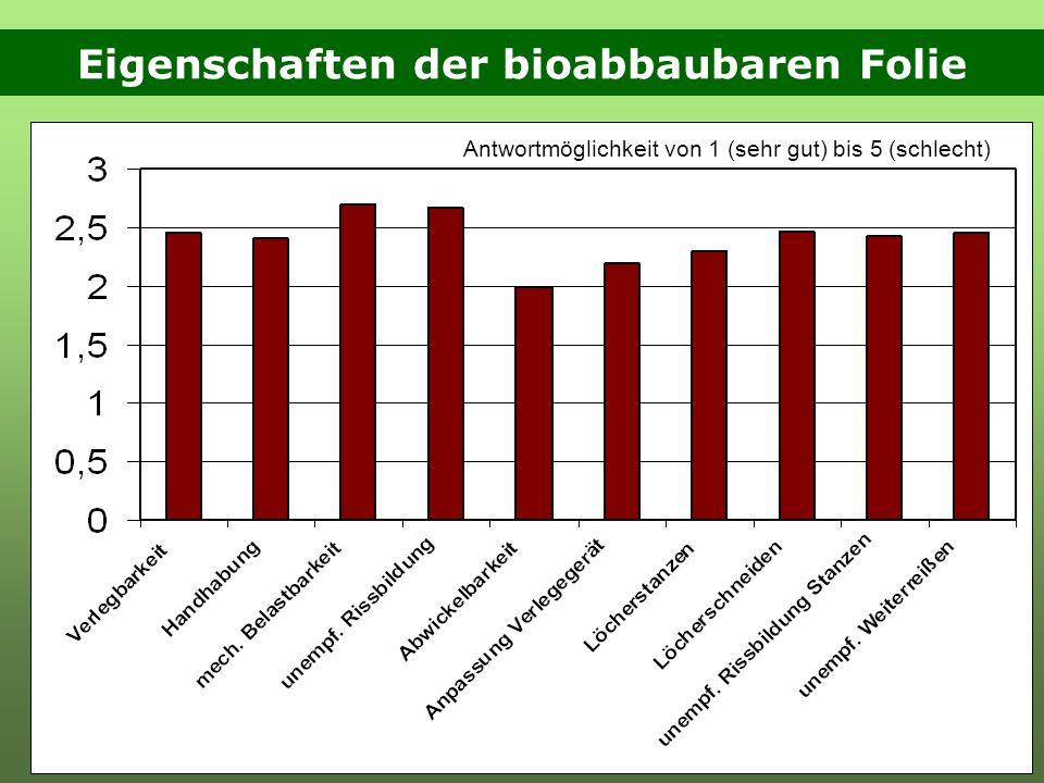 Eigenschaften der bioabbaubaren Folie