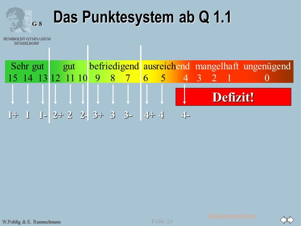 Das Punktesystem ab Q 1.1 Defizit! 1+ 1 1- 2+ 2 2- 3+ 3 3- 4+ 4 4-