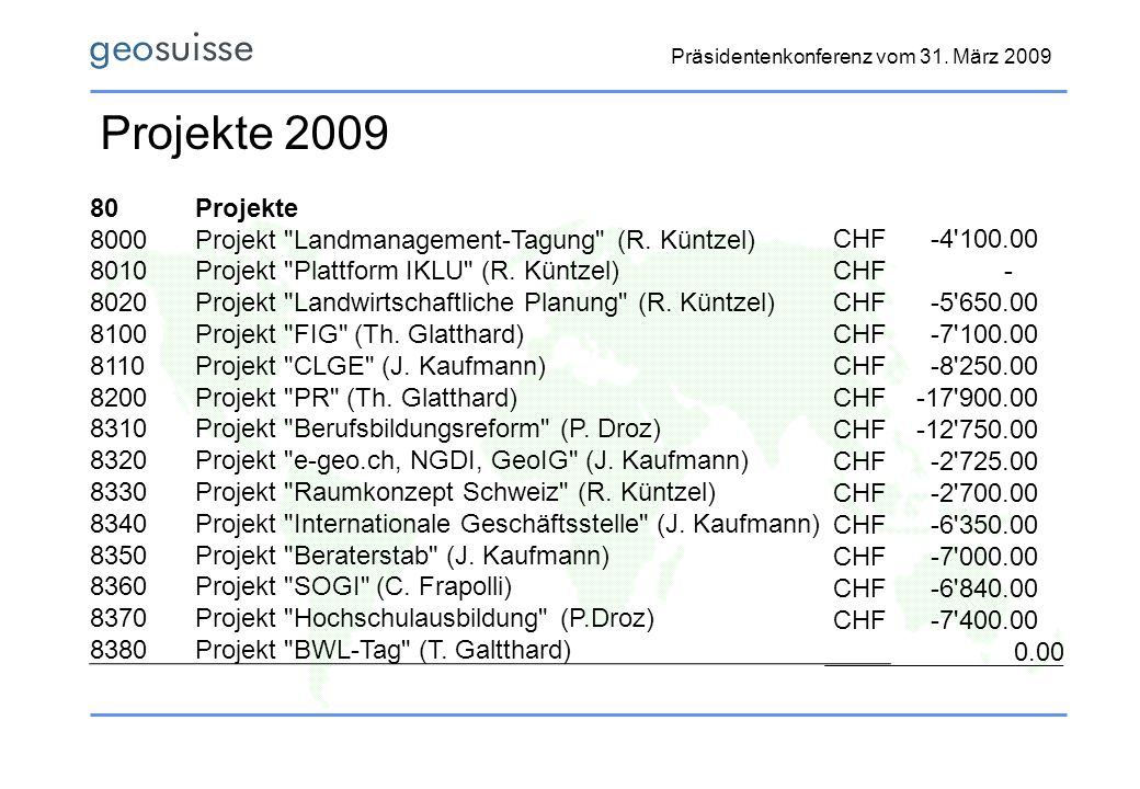 Projekte 2009 80. Projekte. 8000. Projekt Landmanagement-Tagung (R. Küntzel) 8010. Projekt Plattform IKLU (R. Küntzel)