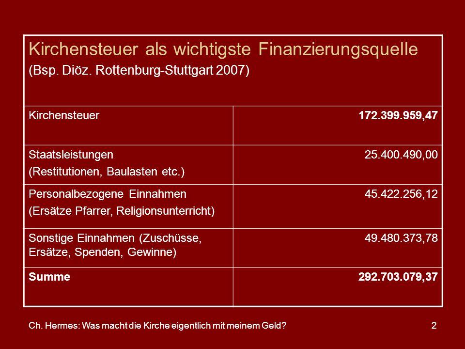 Kirchensteuer als wichtigste Finanzierungsquelle