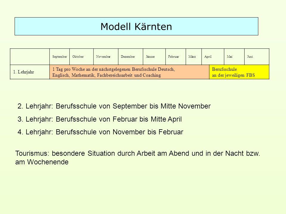 Modell Kärnten September. Oktober. November. Dezember. Jänner. Februar. März. April. Mai. Juni.