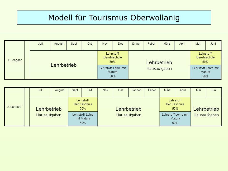 Modell für Tourismus Oberwollanig