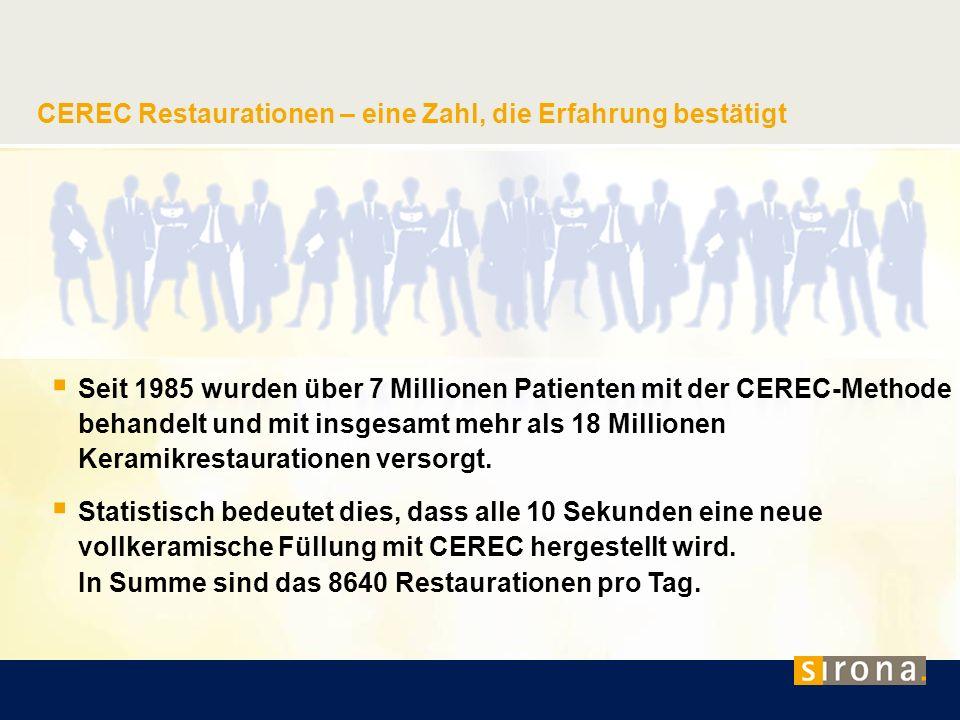 CEREC Restaurationen – eine Zahl, die Erfahrung bestätigt