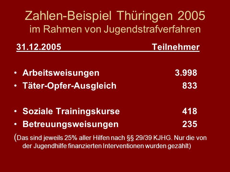 Zahlen-Beispiel Thüringen 2005 im Rahmen von Jugendstrafverfahren