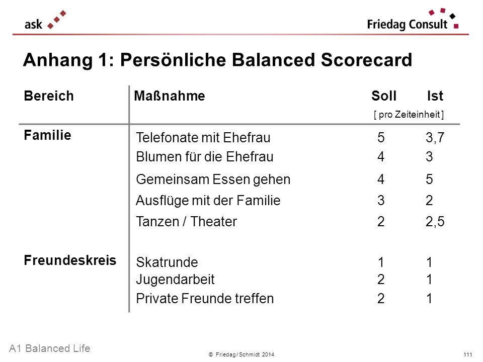 Anhang 1: Persönliche Balanced Scorecard
