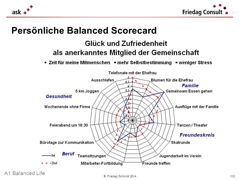 Persönliche Balanced Scorecard