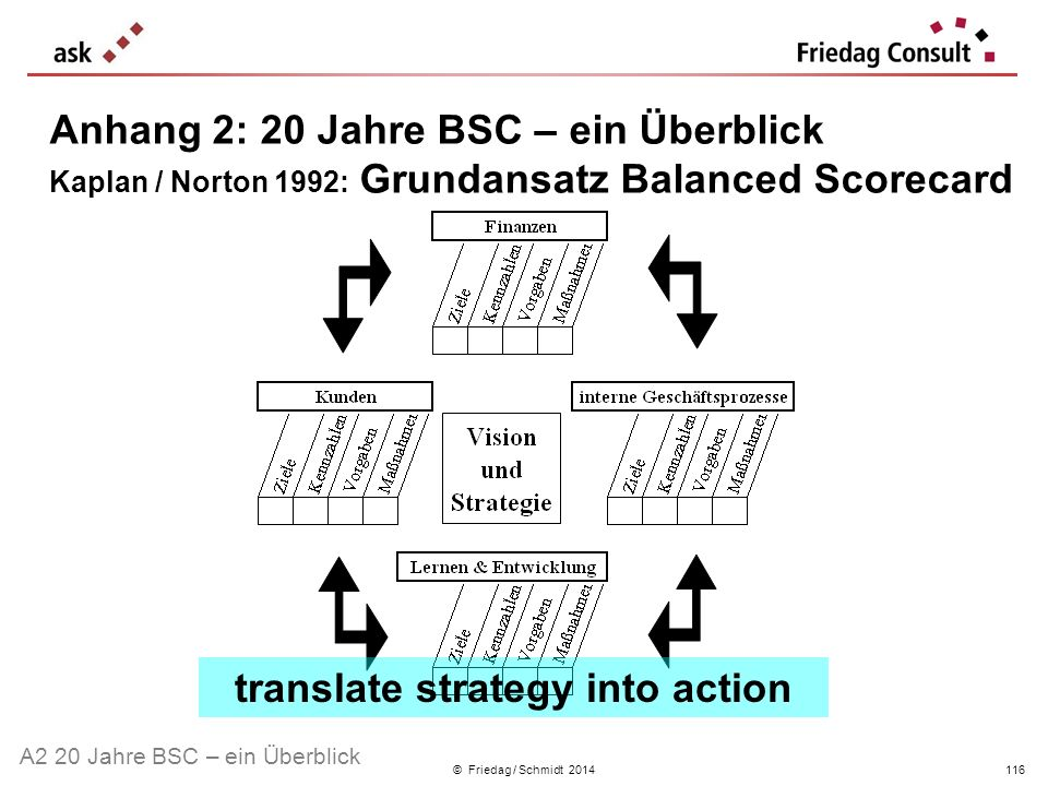 translate strategy into action