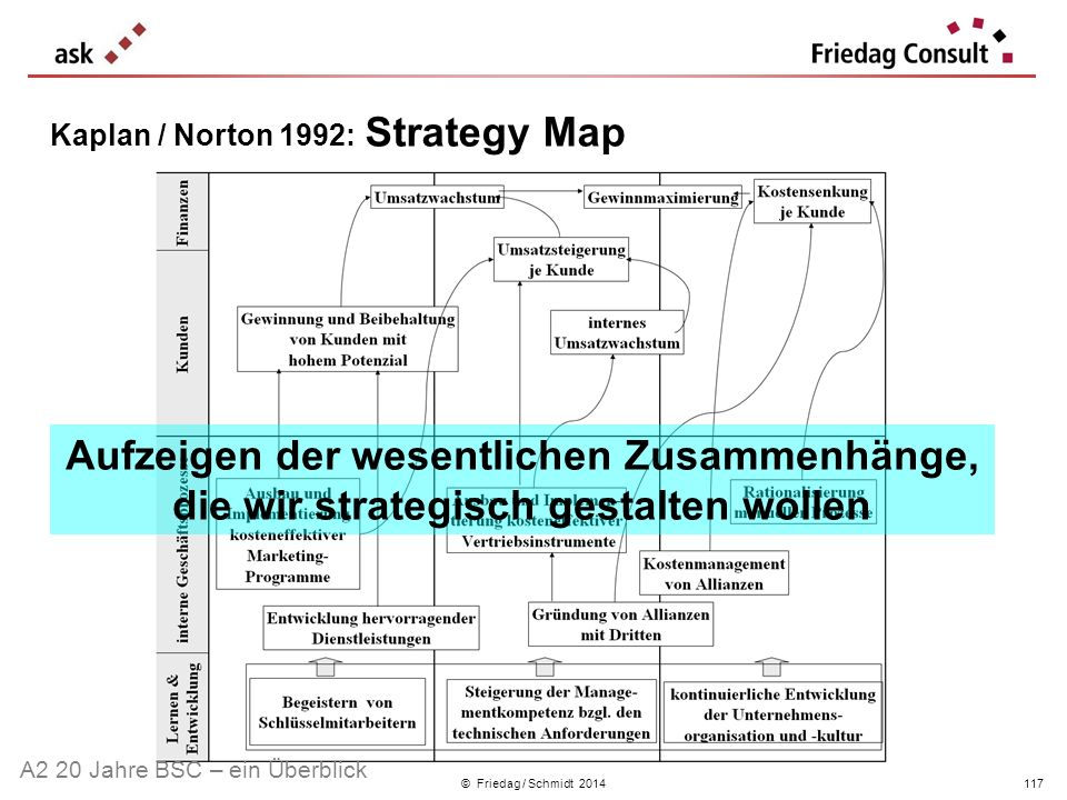 Kaplan / Norton 1992: Strategy Map