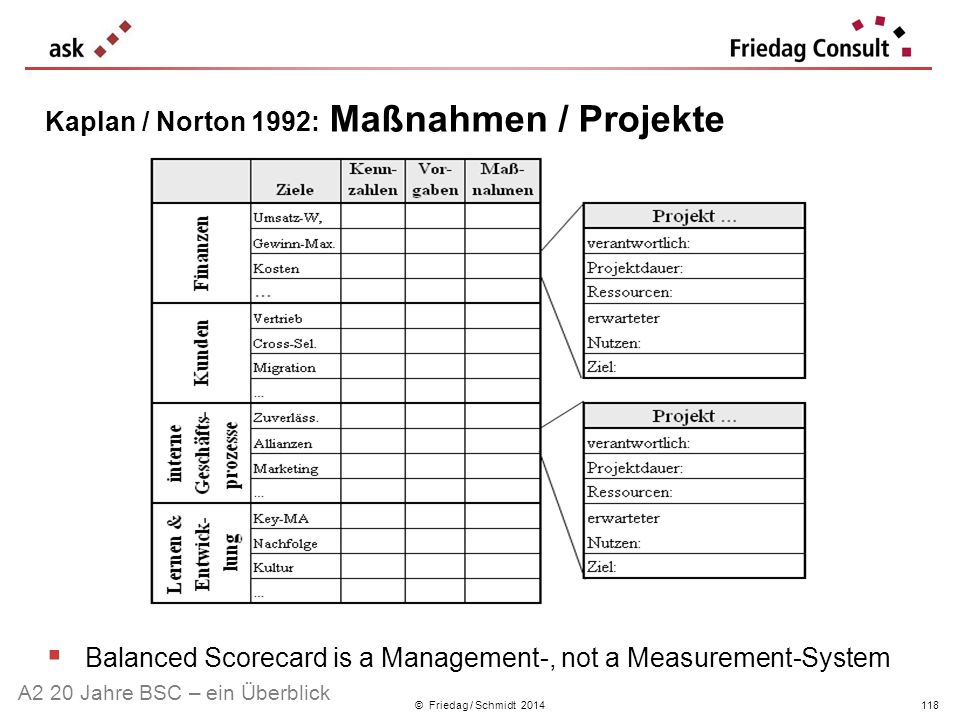 Kaplan / Norton 1992: Maßnahmen / Projekte