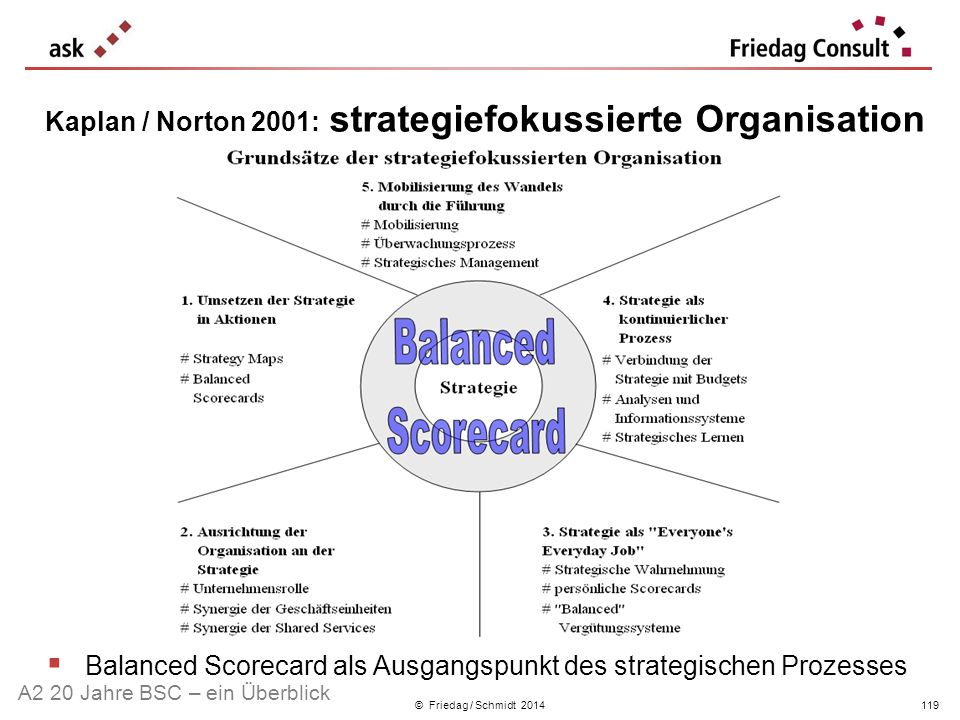 Kaplan / Norton 2001: strategiefokussierte Organisation