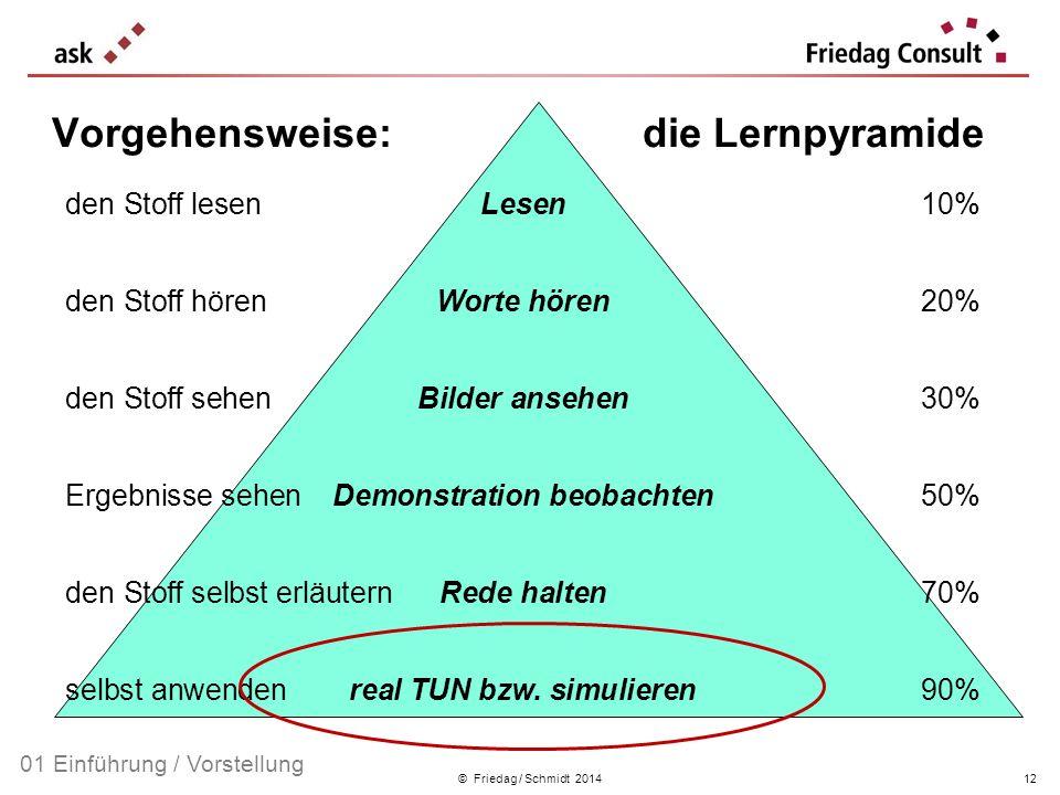 Vorgehensweise: die Lernpyramide