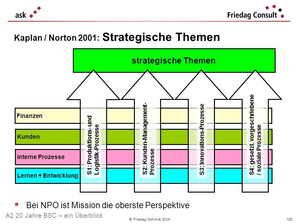 Kaplan / Norton 2001: Strategische Themen