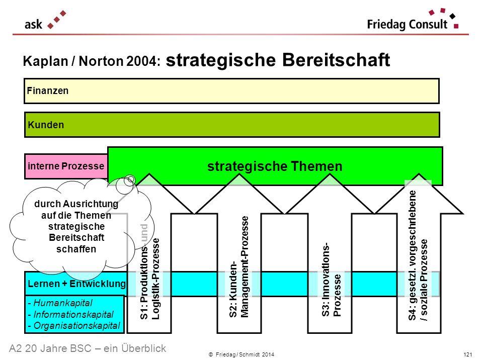 Kaplan / Norton 2004: strategische Bereitschaft
