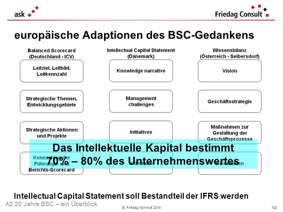 europäische Adaptionen des BSC-Gedankens