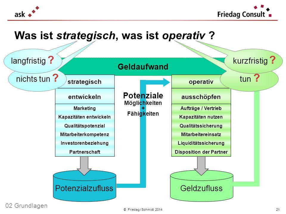 Was ist strategisch, was ist operativ