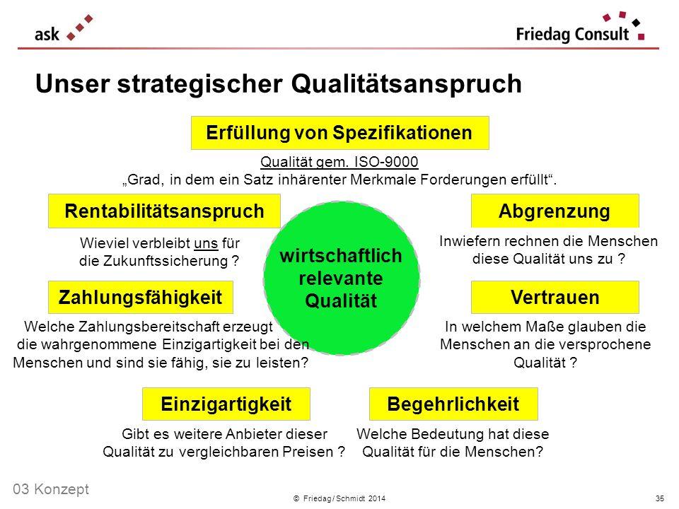 Unser strategischer Qualitätsanspruch