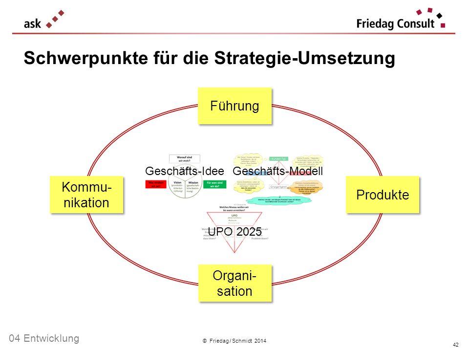 Schwerpunkte für die Strategie-Umsetzung