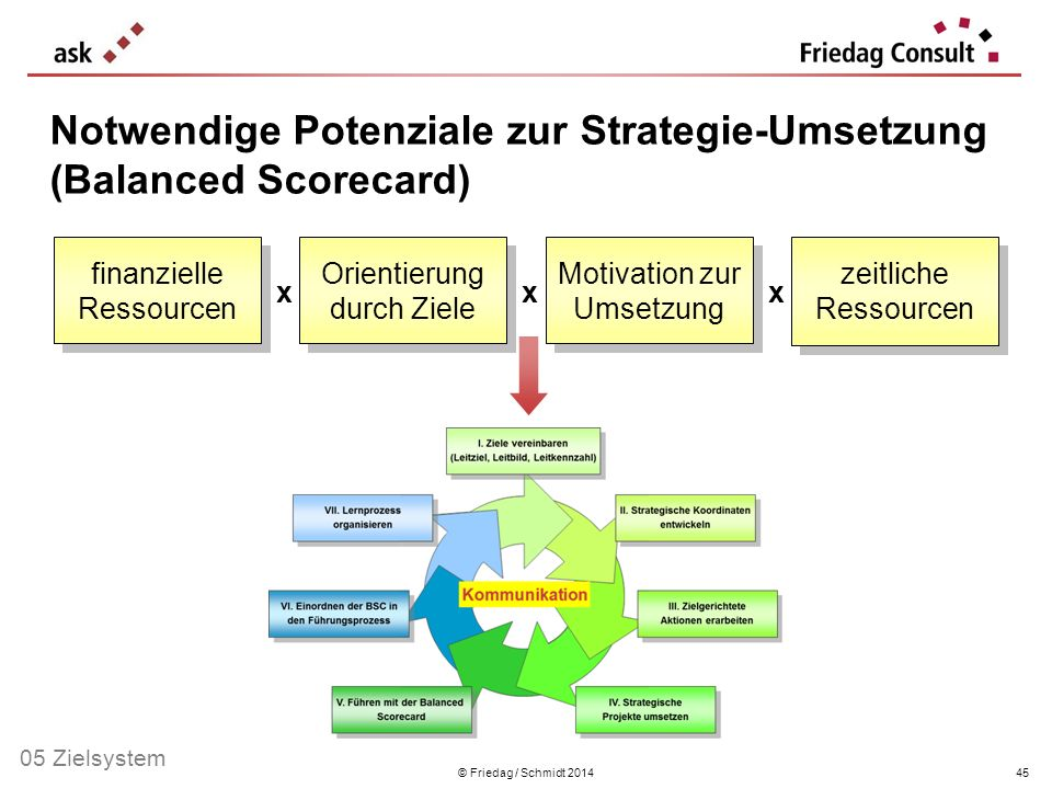 Notwendige Potenziale zur Strategie-Umsetzung (Balanced Scorecard)