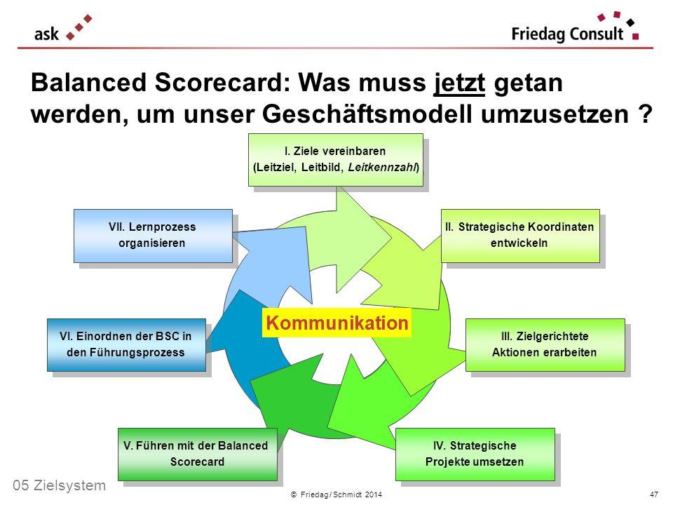 Balanced Scorecard: Was muss jetzt getan werden, um unser Geschäftsmodell umzusetzen