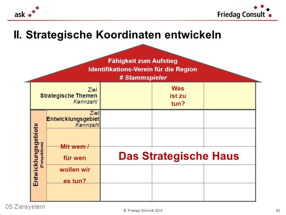 II. Strategische Koordinaten entwickeln