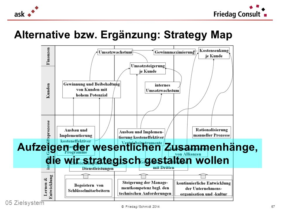 Alternative bzw. Ergänzung: Strategy Map