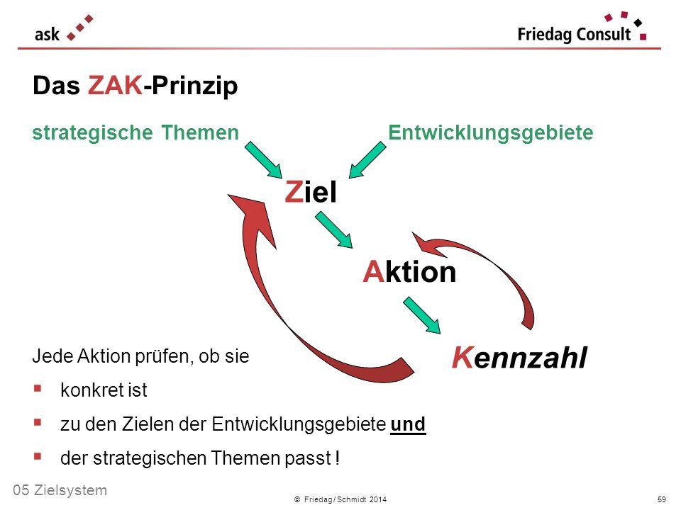 Ziel Aktion Kennzahl Das ZAK-Prinzip strategische Themen
