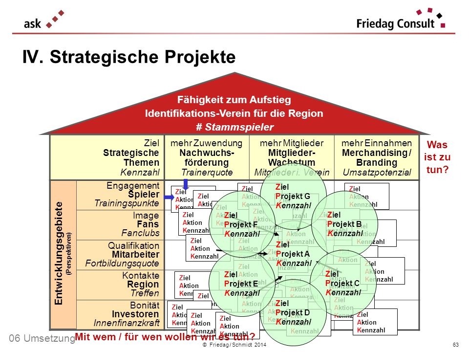 IV. Strategische Projekte