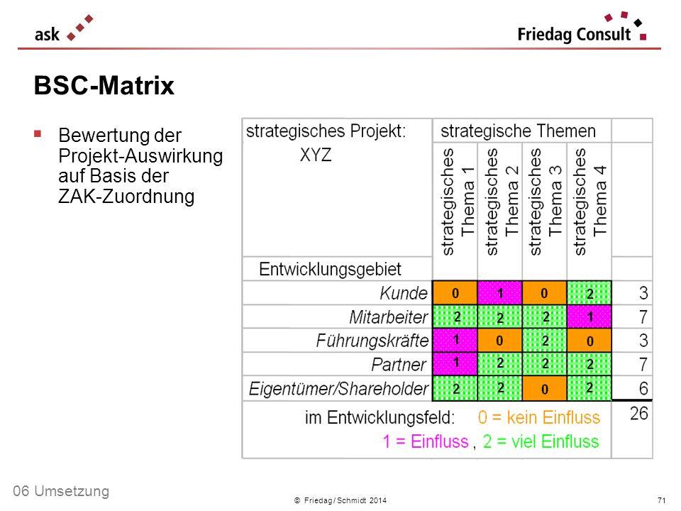 BSC-Matrix Bewertung der Projekt-Auswirkung auf Basis der ZAK-Zuordnung.