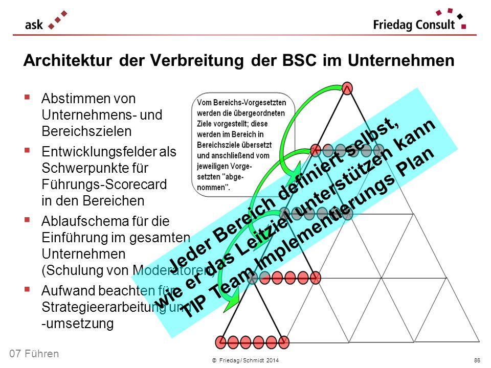 Architektur der Verbreitung der BSC im Unternehmen