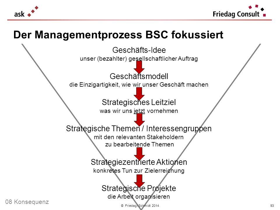 Der Managementprozess BSC fokussiert
