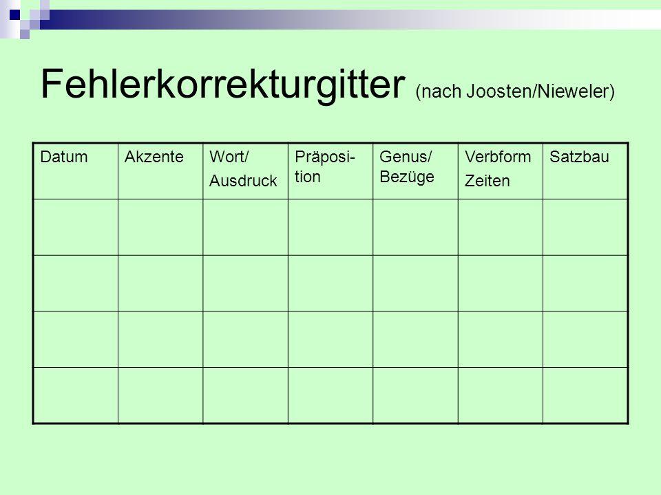 Fehlerkorrekturgitter (nach Joosten/Nieweler)
