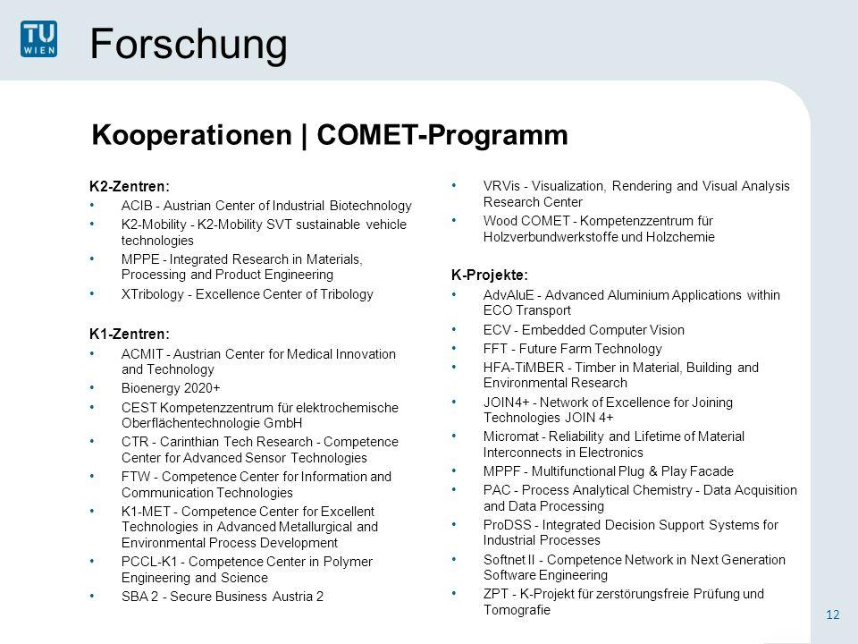 Forschung Kooperationen | COMET-Programm K2-Zentren: K-Projekte: