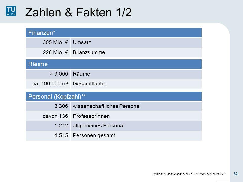 Zahlen & Fakten 1/2 Finanzen* Räume Personal (Kopfzahl)** 305 Mio. €