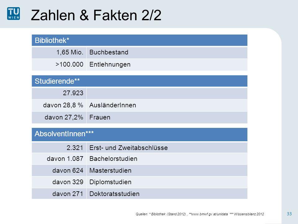 Zahlen & Fakten 2/2 Bibliothek* Studierende** AbsolventInnen***