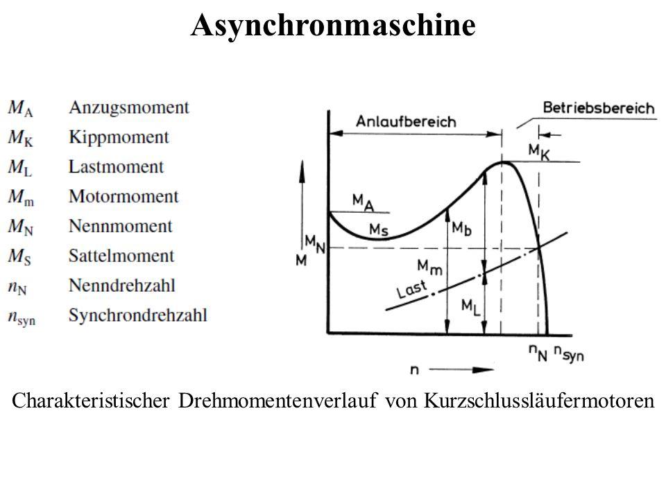 Charakteristischer Drehmomentenverlauf von Kurzschlussläufermotoren
