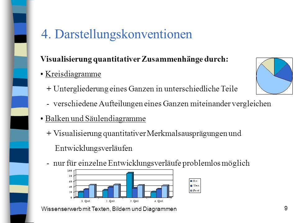 4. Darstellungskonventionen