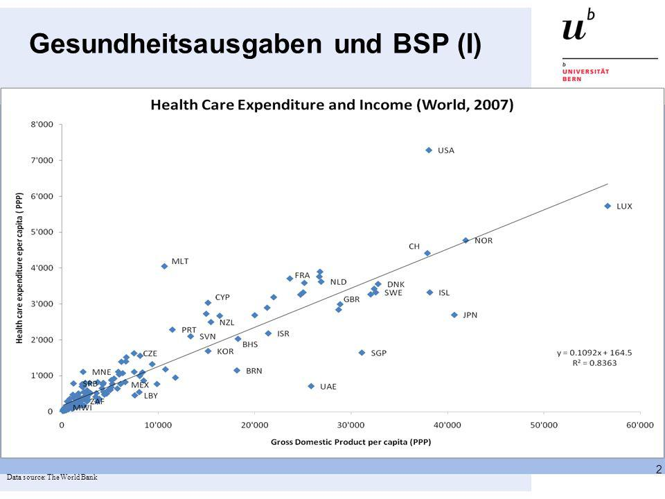 Gesundheitsausgaben und BSP (I)