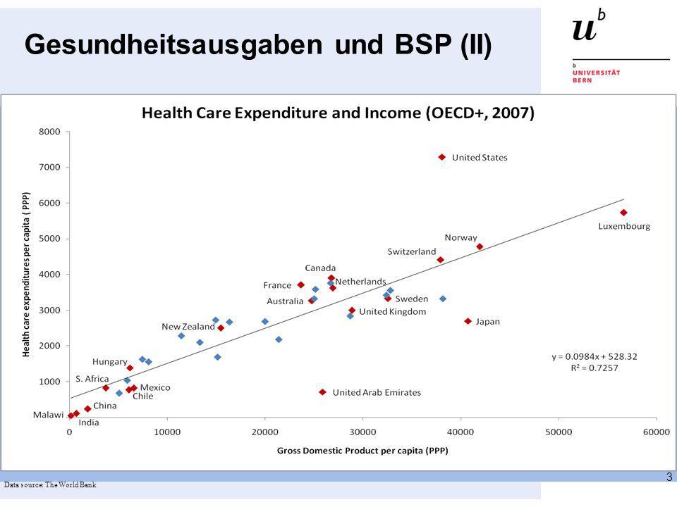Gesundheitsausgaben und BSP (II)