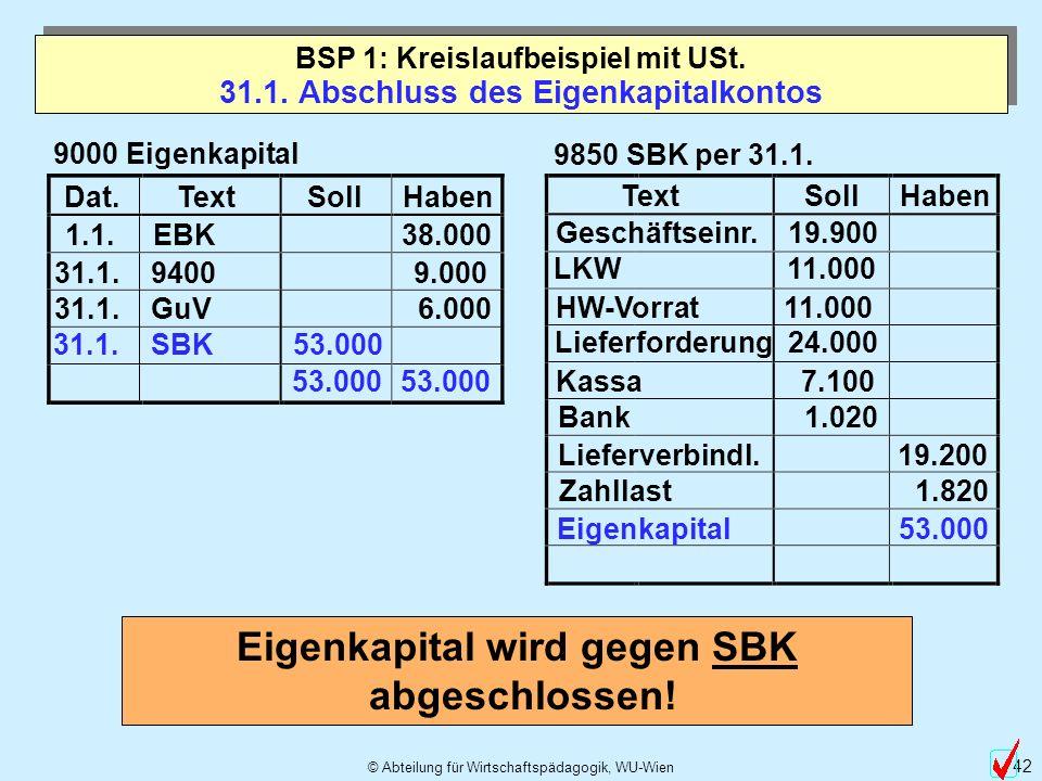 31.1. Abschluss des Eigenkapitalkontos